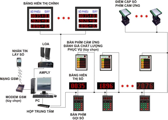 Mô hình hệ thống xếp hàng tự động