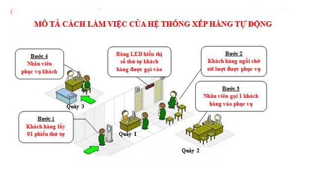 Mô tả cách làm việc của hệ thống xếp hàng tự động
