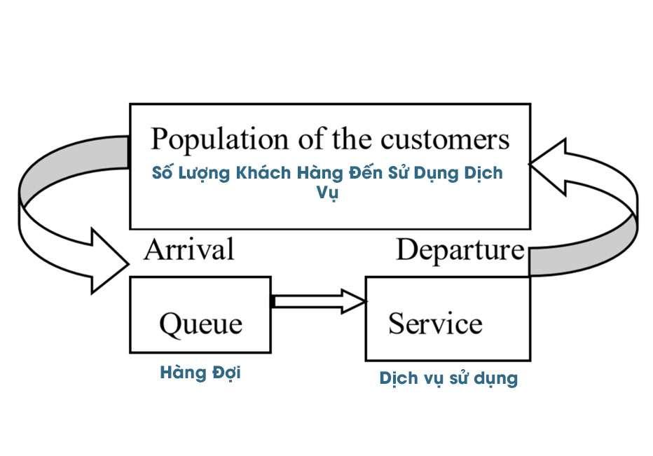 Minh họa hệ thống xếp hàng tự động