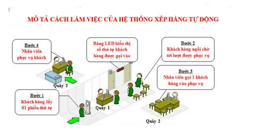 mô tả hệ thống xếp hàng tự động