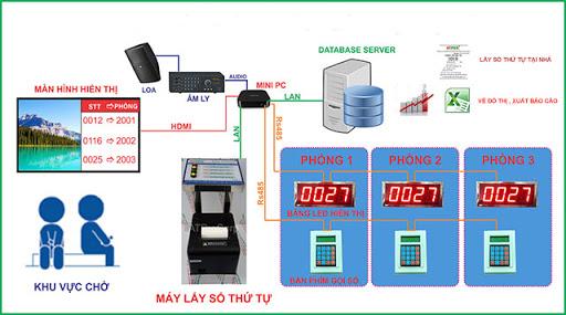 hệ thống xếp hàng tự động của bệnh viện